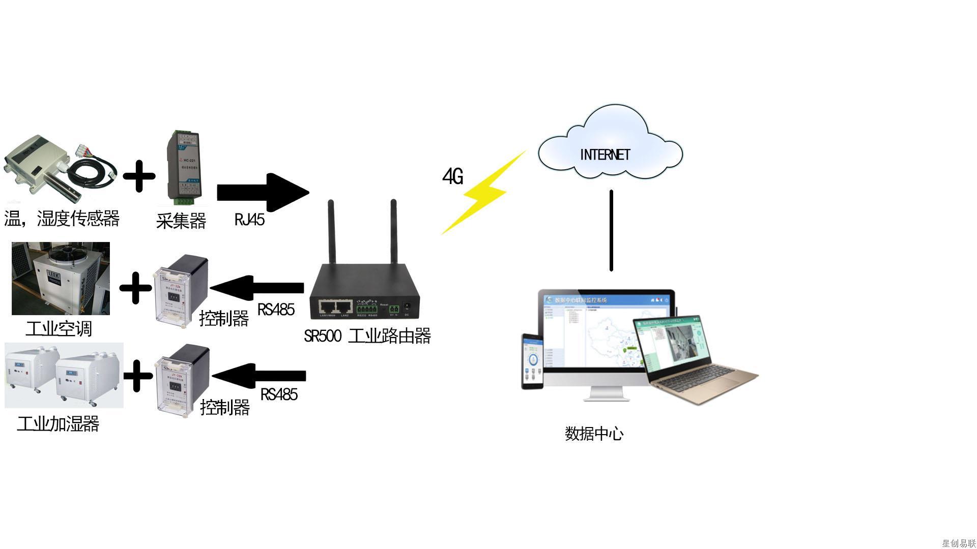 仓库温湿度监测系统方案图.jpg