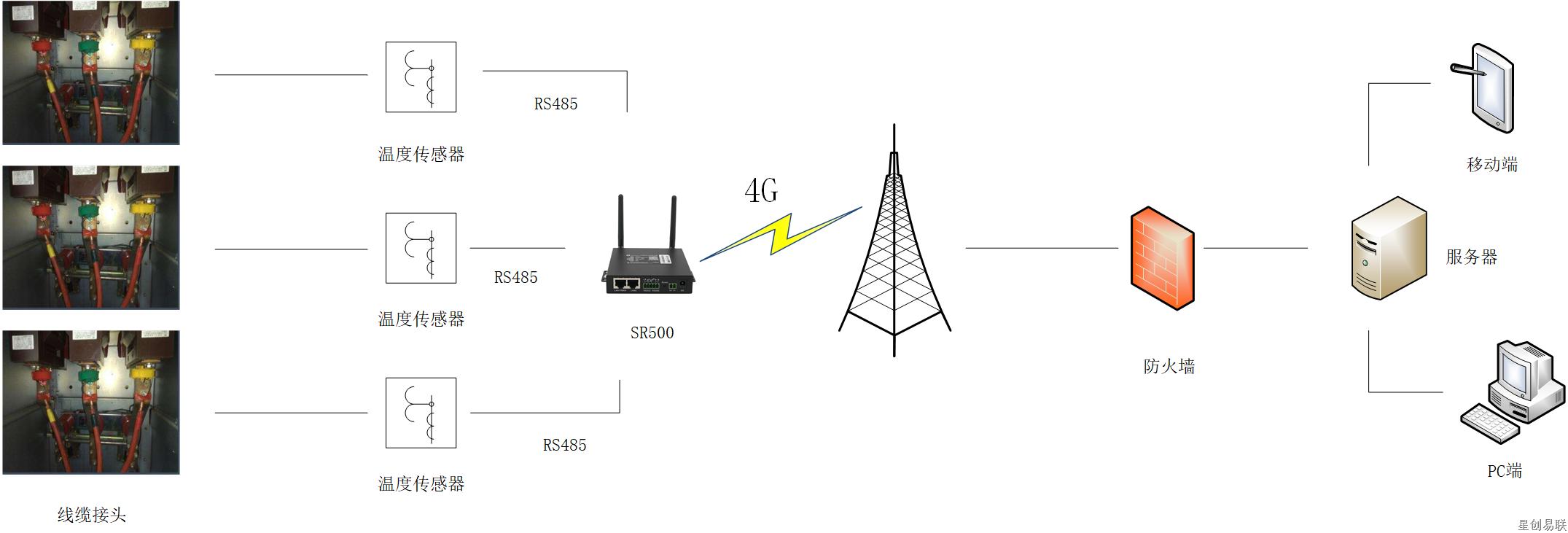 电力线缆无线测温系统.png