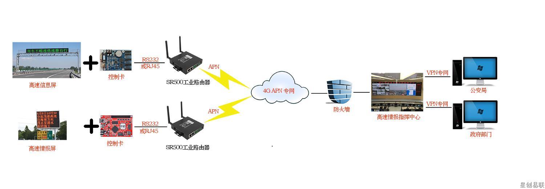 高速信息发布系统.jpg