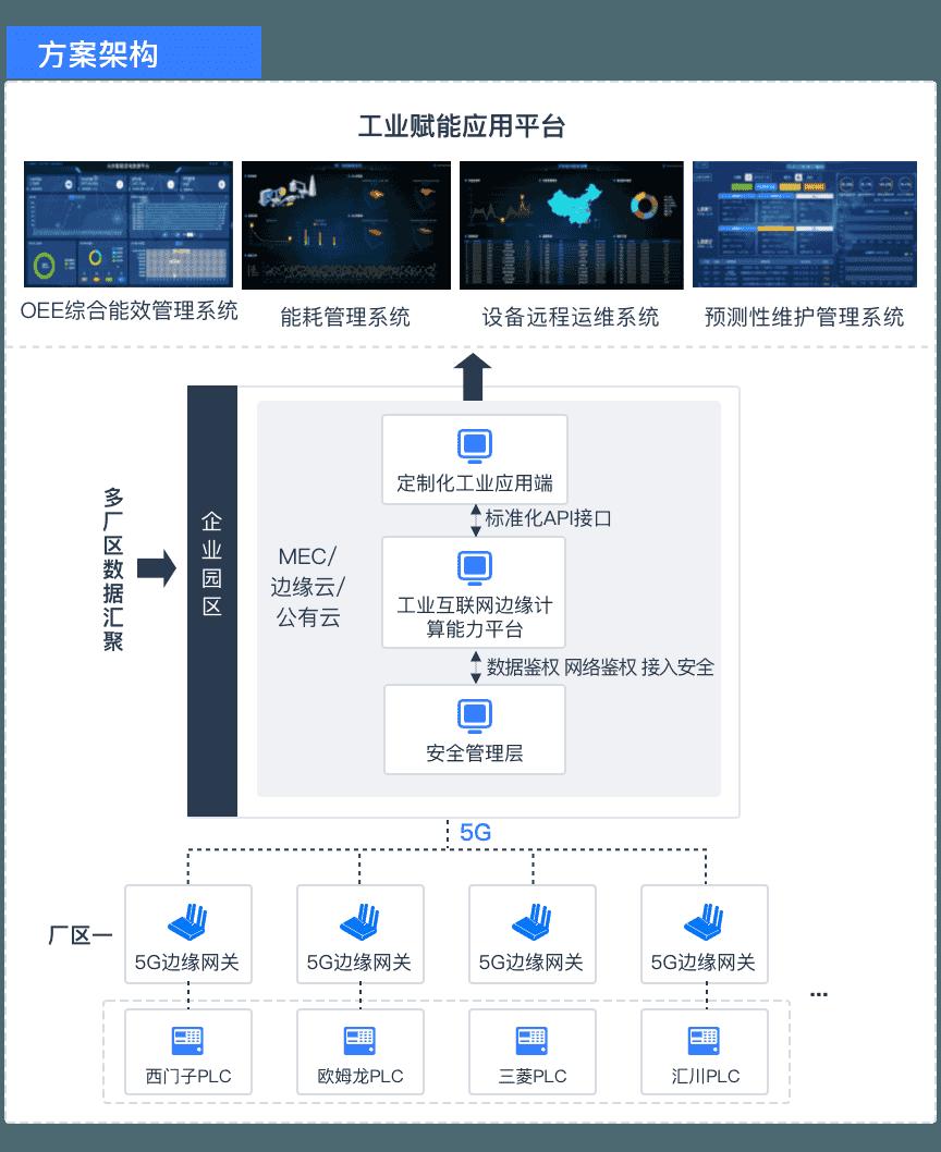 5g/4g工业路由网关