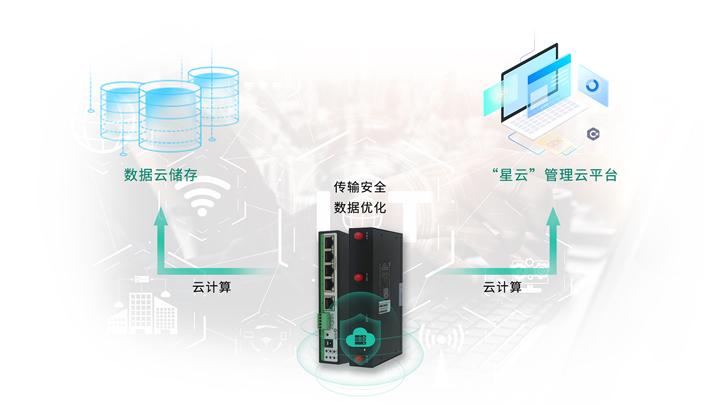 四网口工业4G路由器