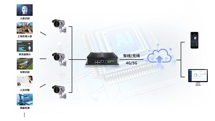 5G工业AI BOX智能网关