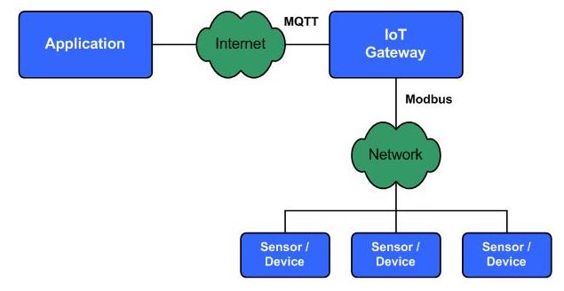 工业网关协议MQTT和Modbus介绍