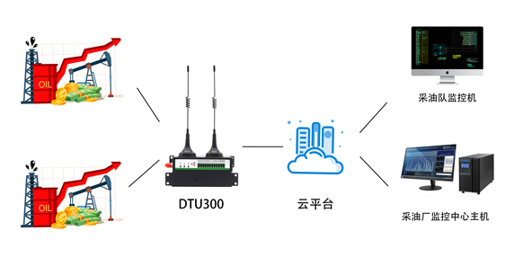 4G DTU在油田远程监控中的解决方案