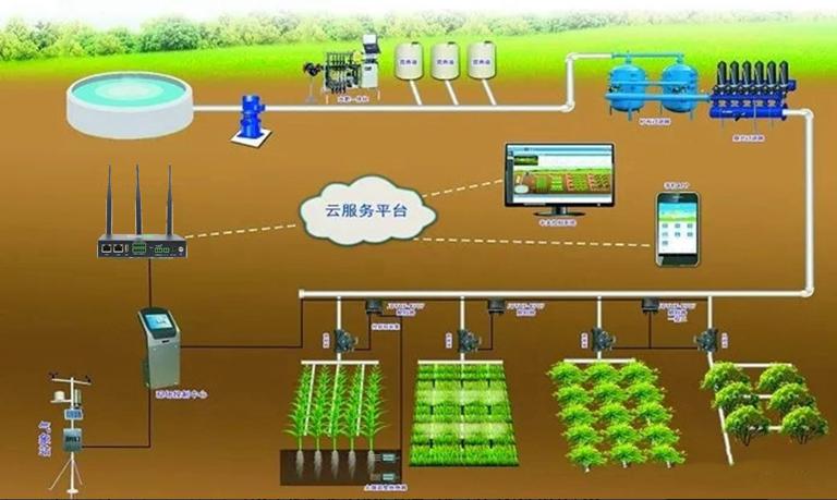 物联网采集网关在无土栽培中的应用