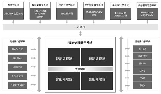 ASIC芯片+寒武纪思元220模组