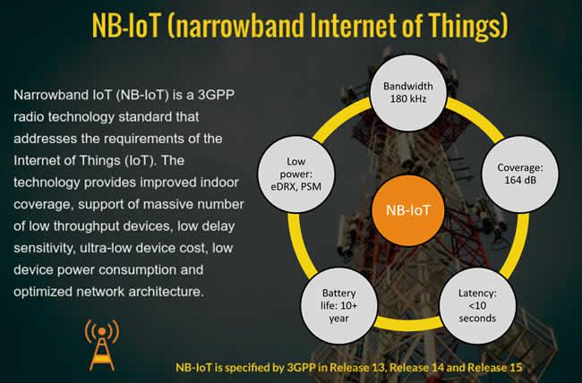 NBIoT窄带-IoT主要规格