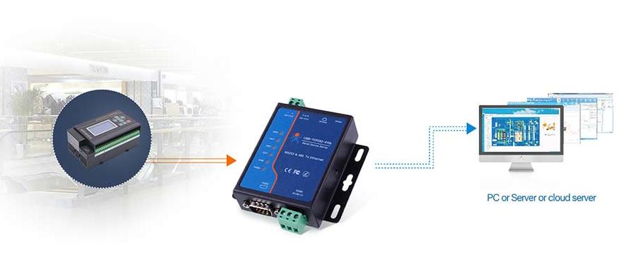 串行设备服务器在电气消防网络监控中的应用