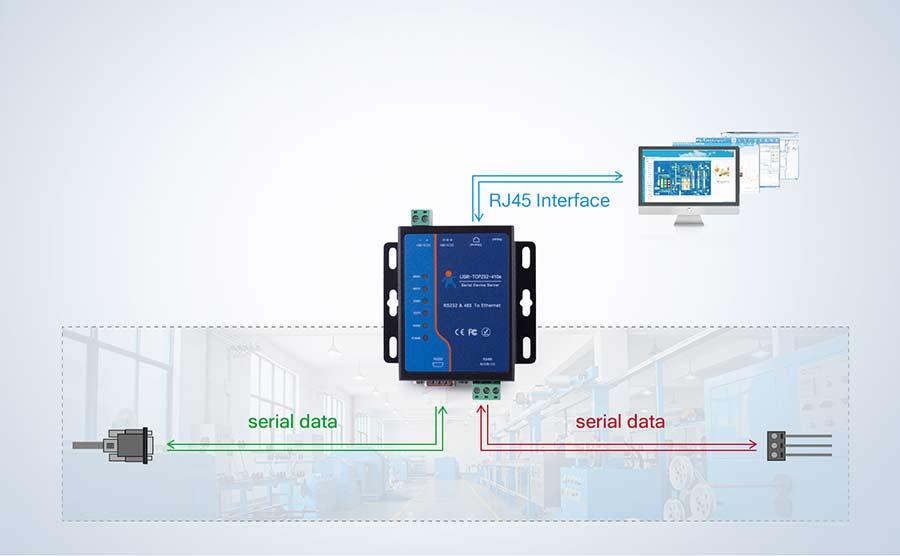串口服务器可以实现RS232/RS485与以太网之间的双向透明传输