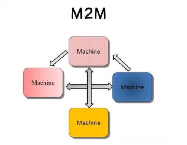 机器对机器
