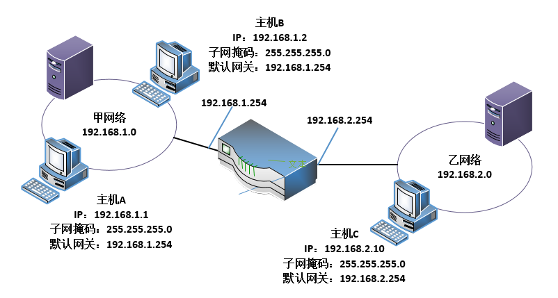 什么是默认网关,电脑的默认网关怎么设置?