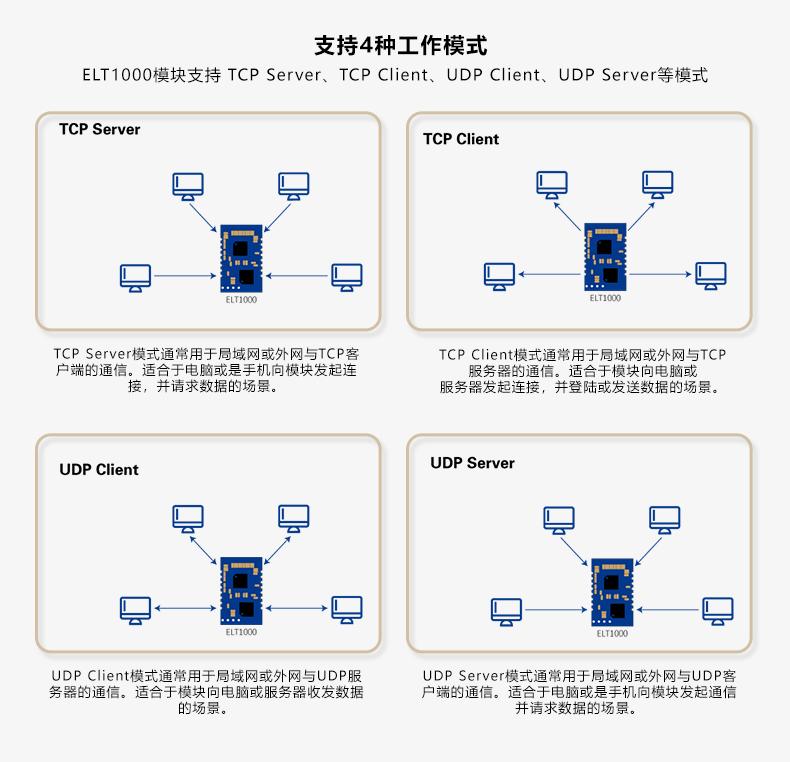 串口服务器的工作模式介绍