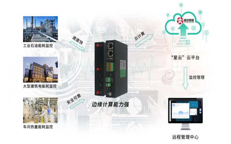 工业采集网关的数据传输方式